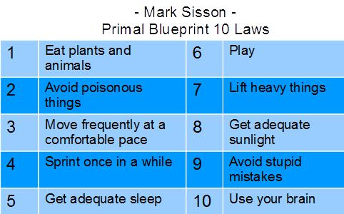 Paleo fx 2017 pfx17 recap 4 recommendations for radically the primal blueprints 10 laws mark sisson this graphic is my creation please dont fault mark for any errors made in the transcription malvernweather Images