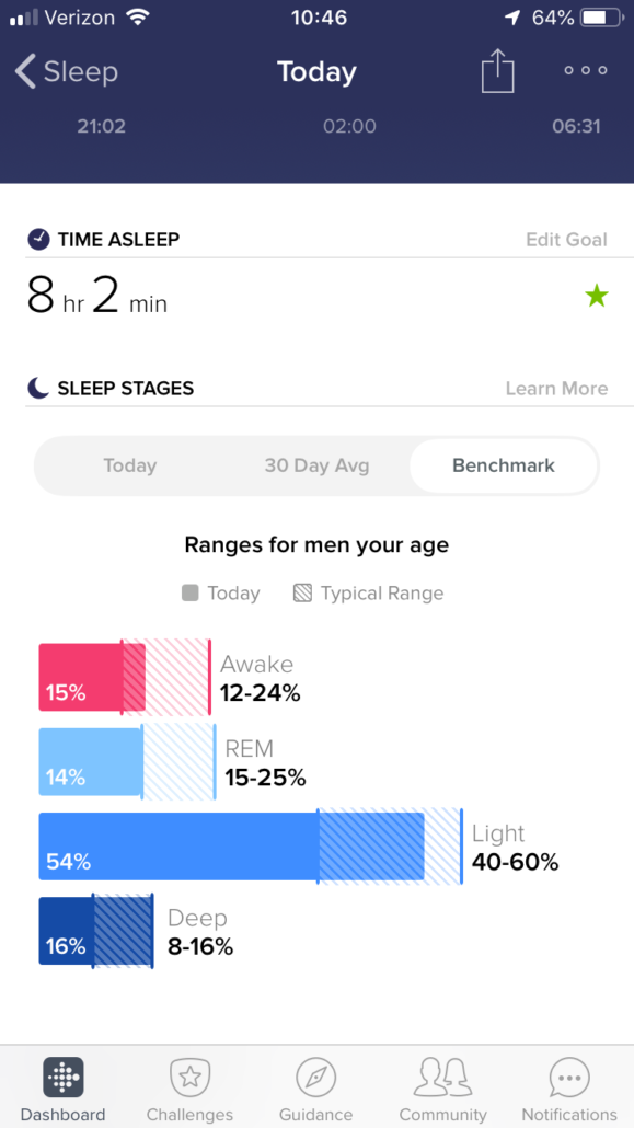 Sleep and Benchmarks - FitBit
